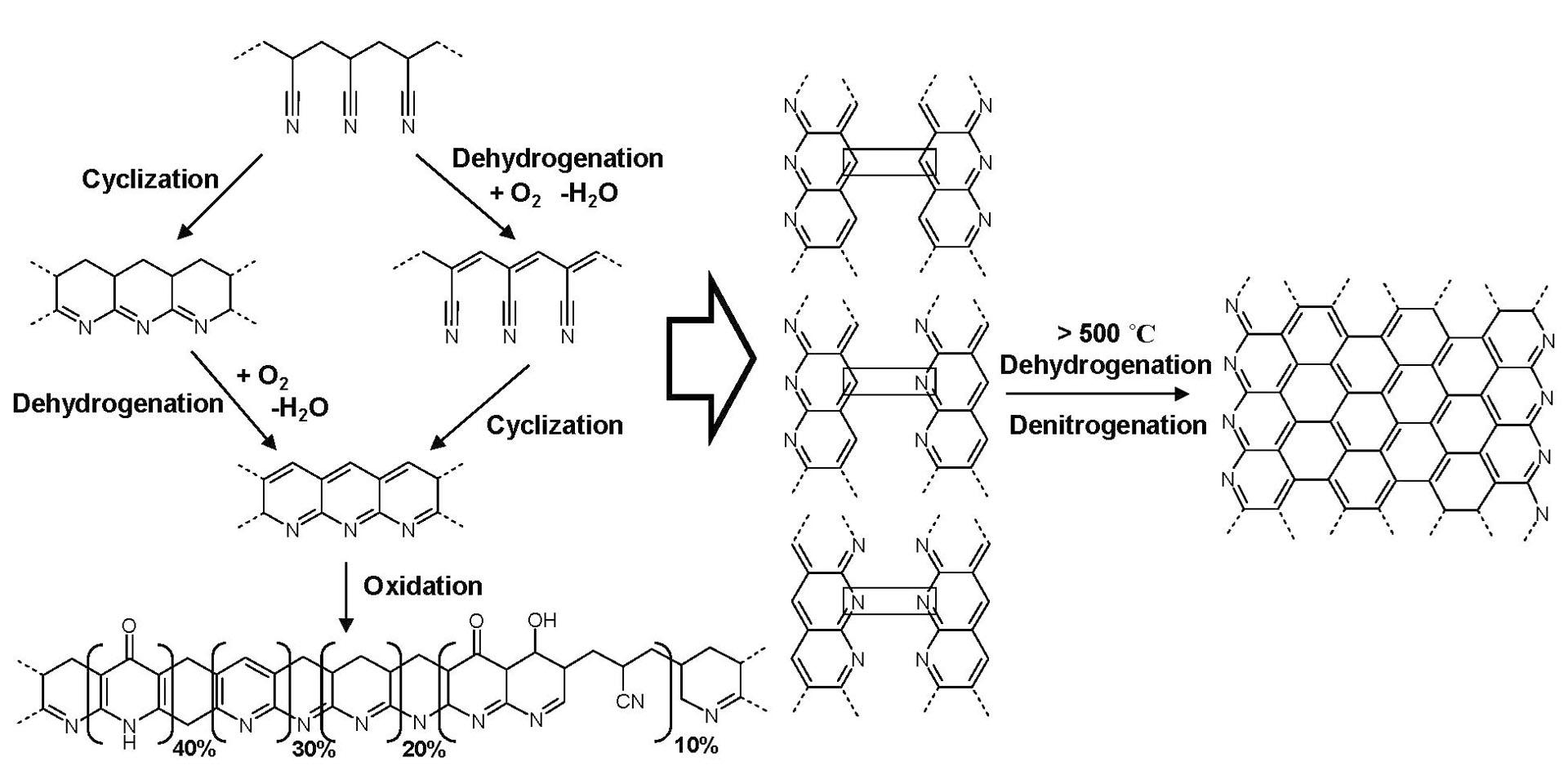 A poliakrilnitril (PAN) oxidációja a karbonszálak kialakításának első lépése<br><small><a href=http://www.chemgapedia.de target=_blank>www.chemgapedia.de </a></small>
