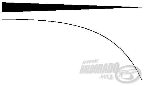 A parabola-akciós bot a nyélrésztől a csúcs felé egyenletesen karcsúsodik
