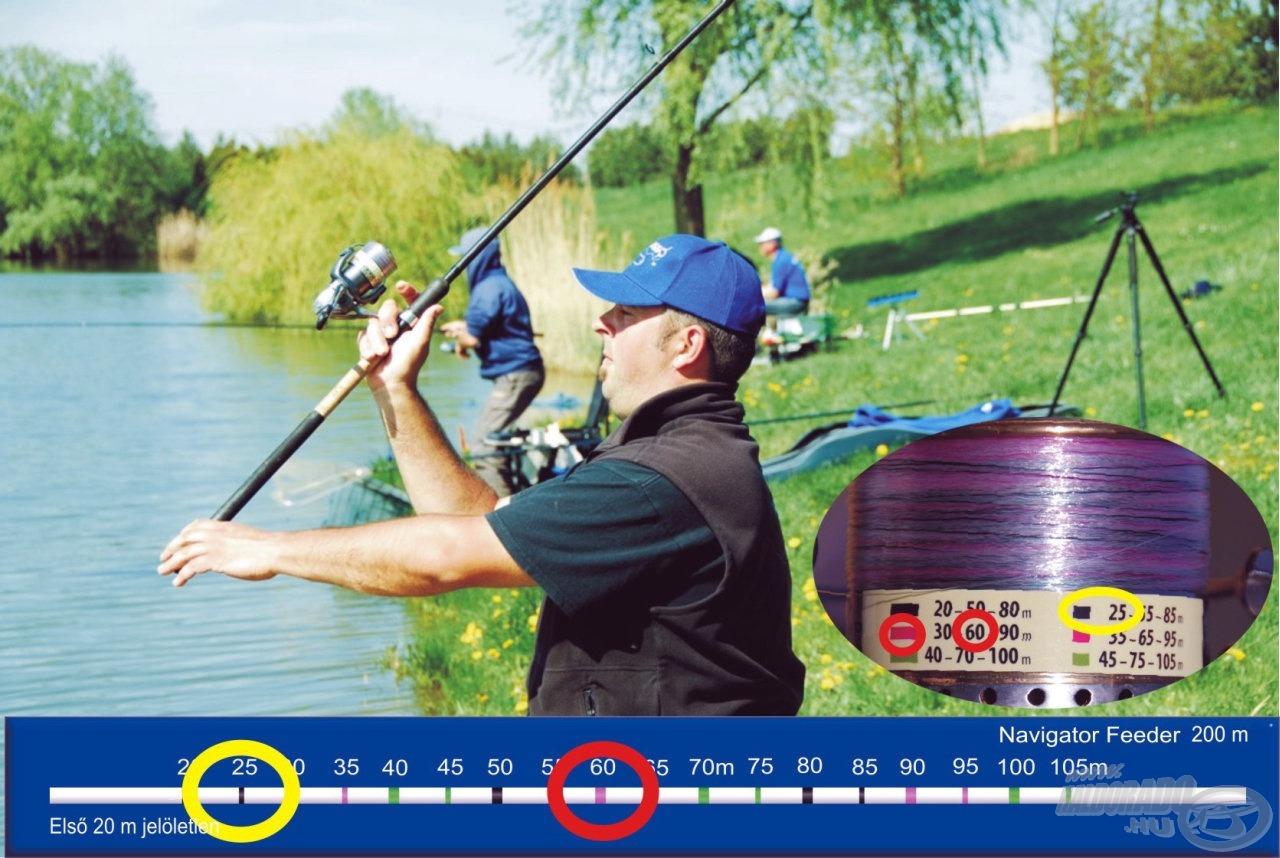 Amíg mi az úszókkal a vízmélység kimérésével foglalkoztunk, addig rutinjára hivatkozva Krisztián ezt a műveletet kihagyta és feederbottal elvégezte az alapozó etetést a két kiválasztott, 25 m (rövid, 50 cm-es fekete jel) és 60 méteres (hosszú, 1 méteres piros jel) távolságra