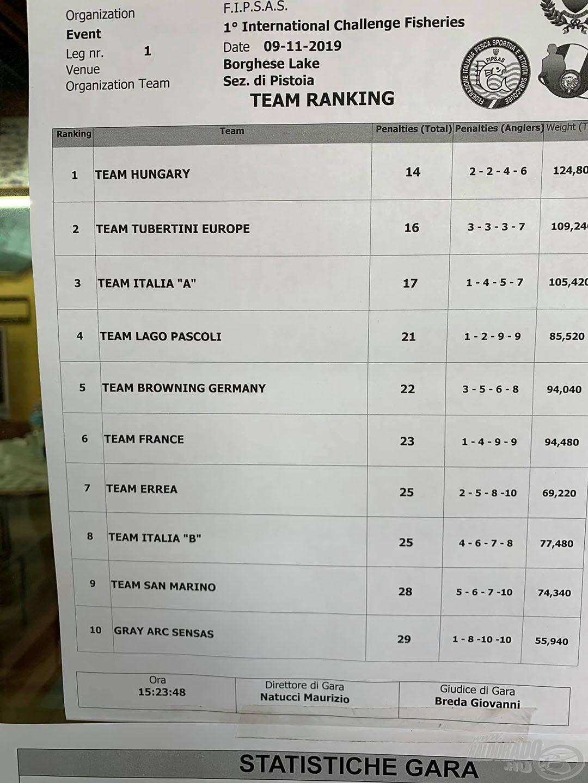 Az első forduló utáni állás. Az érdekes, hogy edzéseken a csapat pont ugyanannyi halat fogott (130 kg körül), mint a versenyen