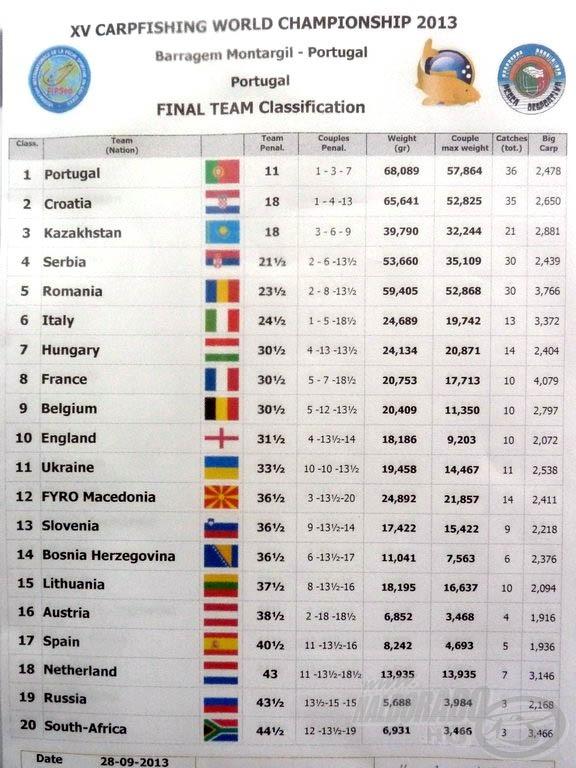 Magyarország a 7. helyen végzett, 1-2 hallal lemaradva a dobogóról